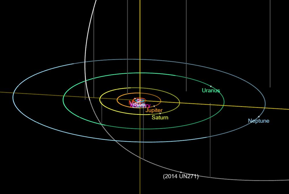 Massiv 2014 UN271 kometi 2031-ci ildə Saturn ətrafında perihelidən keçəcək