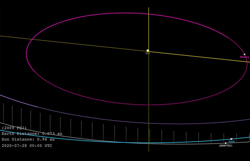 """""""2009 PQ1"""" asteroidi Yerə yaxınlaşır"""
