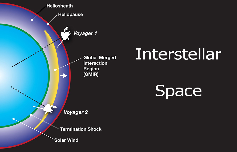"""""""Voyager""""lər heliosfer mantiyasında səsin sürətini təyin etməyə kömək edib"""