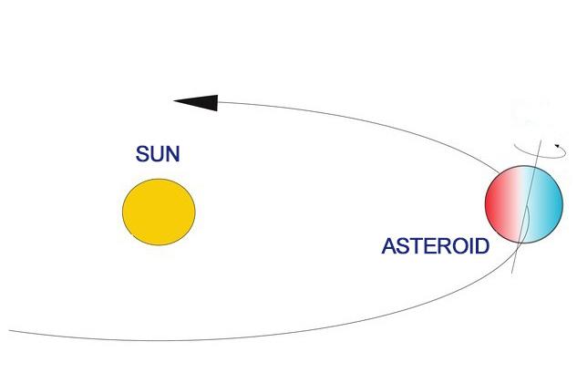 Astronomlar ilk dəfə olaraq real zaman müddətində asterodin rəng dəyişkənliyini görüblər