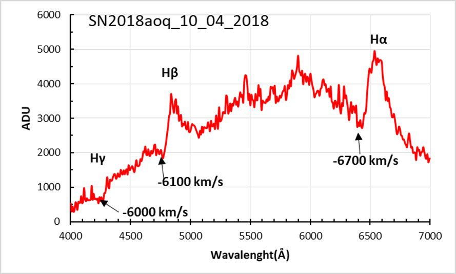 Spectral observation of the Supernova 2018aoq was carried out