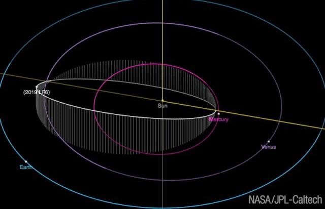 Orbitinin diametri Merkurinin orbitindən kiçik olan yeni asteroid aşkar edilib