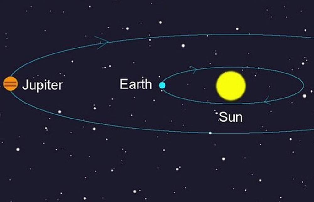 Yupiter, Yer və Günəşin kəsişməsi